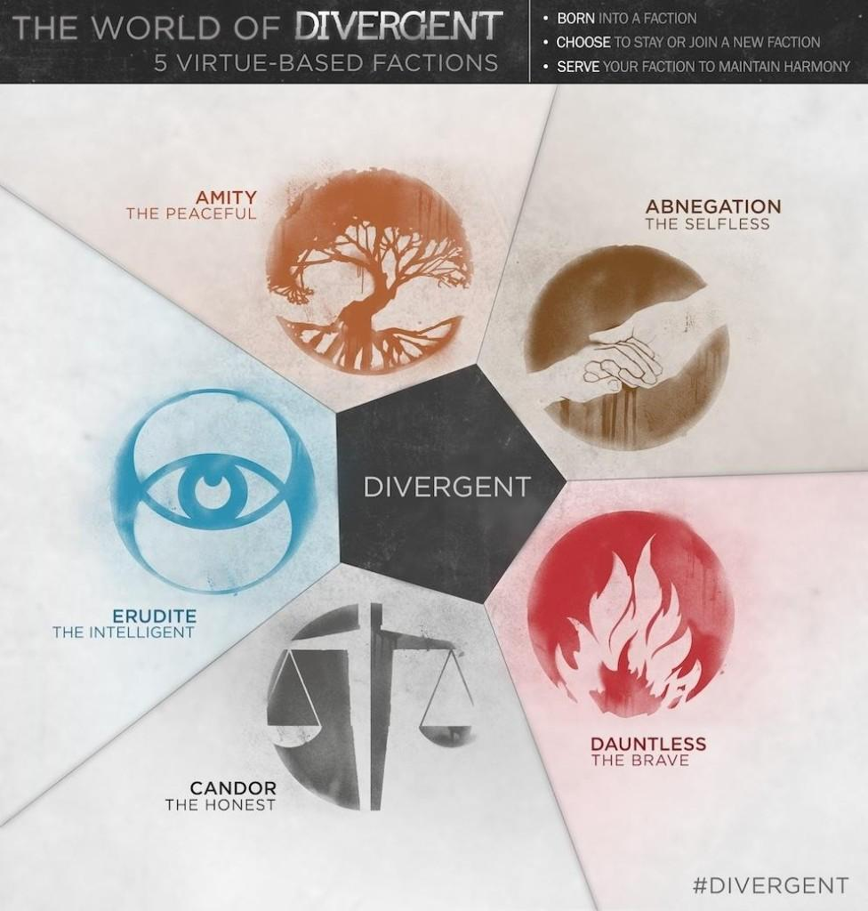 The+five+factions+include+Erudite%2C+Candor%2C+Dauntless%2C+Amity%2C+and+Abnegation.+This+was+posted+on+different+social+media+sites+to+create+interest+about+the+new+movie.