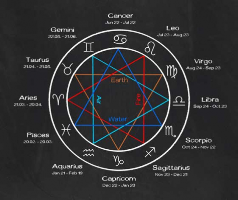 A diagram of the traditional zodiac symbols.