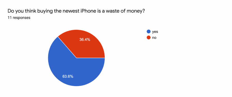 A grand majority of those surveyed believe that the newest iPhone is a waste of money.