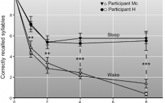 A graph depicting the difference of recalled syllables and forgotten syllables between the awake and sleep.