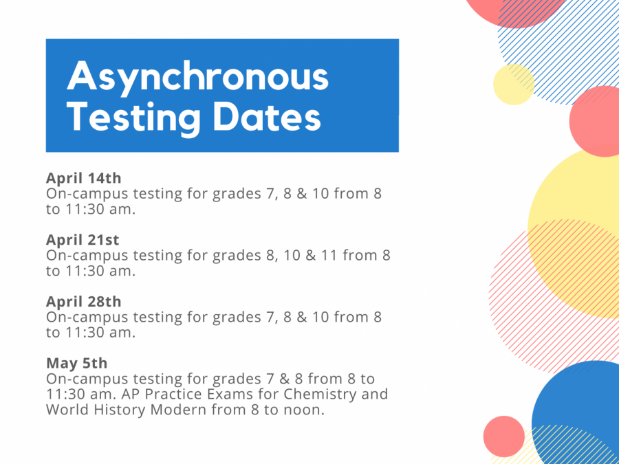 Asynchronous Testing Dates
