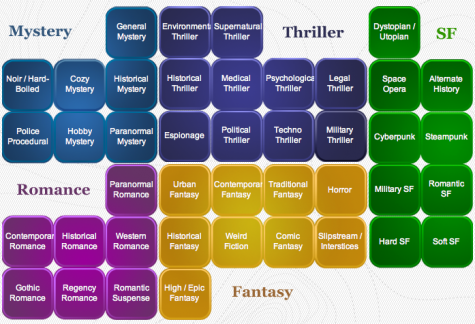There are many sub-genres beneath the major genres in literature.