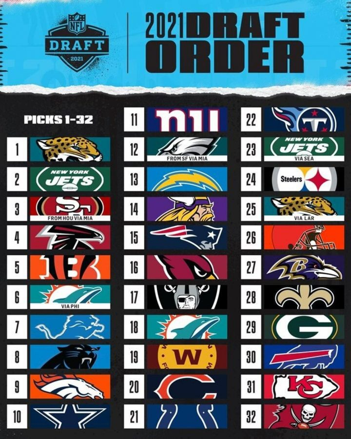 With+the+draft+underway%2C+fans+are+waiting+to+see+how+their+favorites+teams+do.