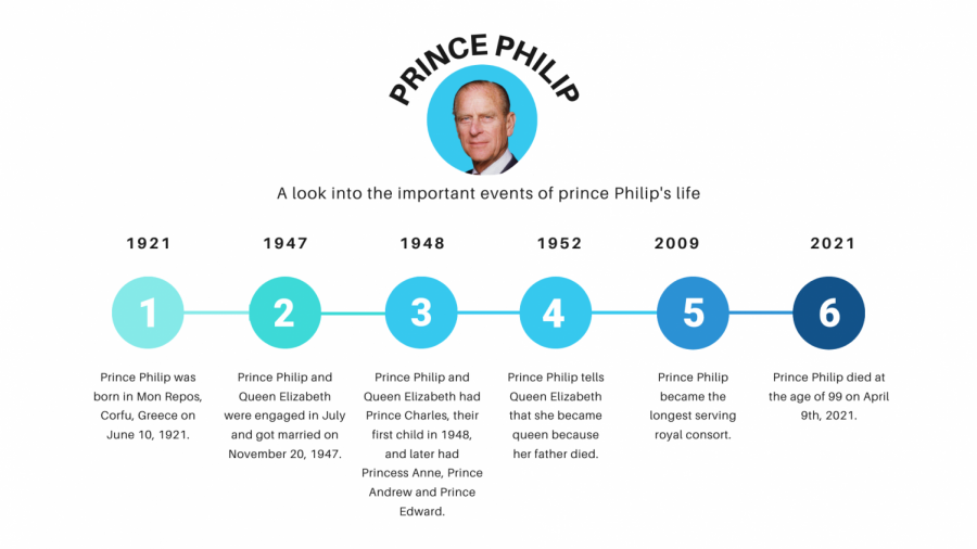 Timeline of Prince Philip's Life