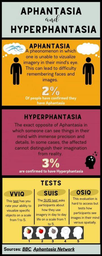 Aphantasia and Hyperphantasia