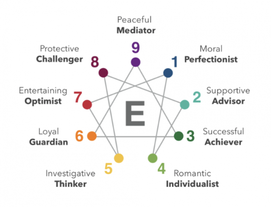 The+Enneagrams+graph%2C+including+the+various+personality+types+and+wings.
