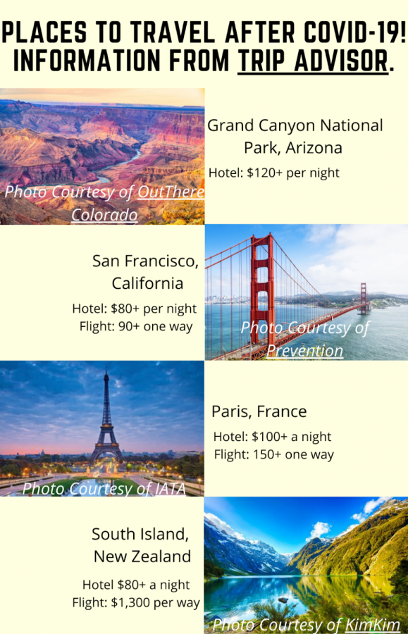 Where to Travel After COVID