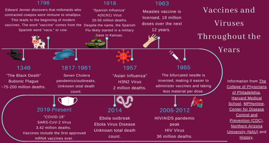 Pandemics Timeline