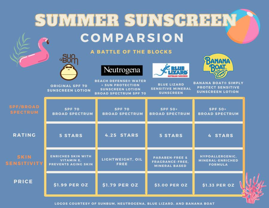 Summer Sunscreen Comparison